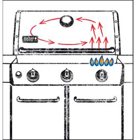 50/50 Heat On A Gas BBQ